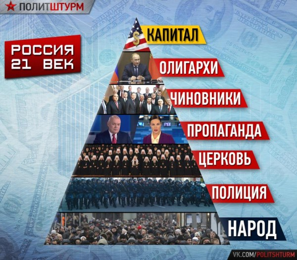 пирамида_капитала_россия