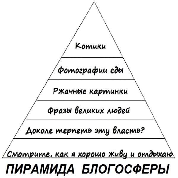 пирамида_блогосферы