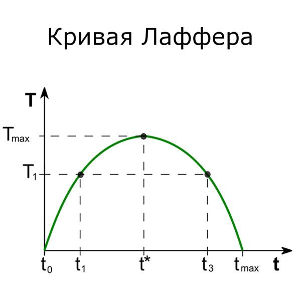 картинка_кривая_лаффера_1000