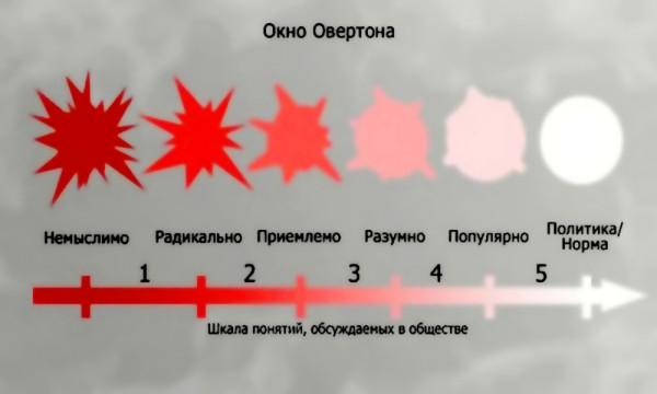 картинка_окна_овертона