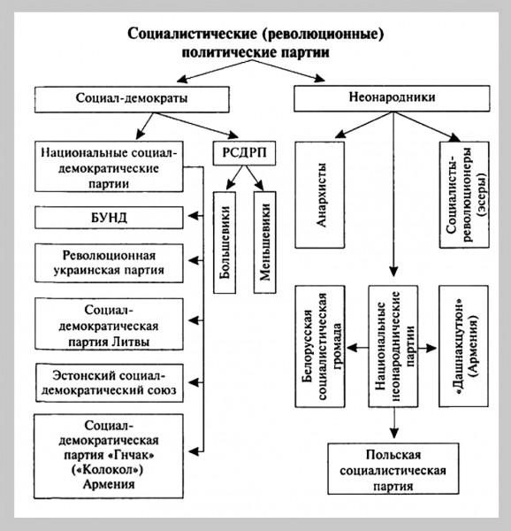 инфо_социалистические_революционные_политические_партии