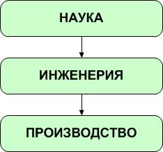 наука_инженерия
