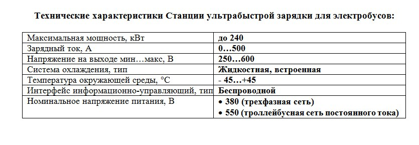 ПЕРВАЯ В РОССИИ СТАНЦИЯ УЛЬТРАБЫСТРОЙ ЗАРЯДКИ ДЛЯ ЭЛЕКТРОБУСОВ