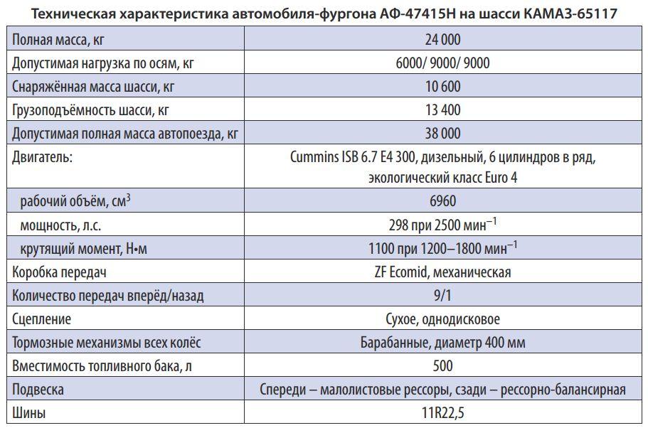 «КАМАЗ» + «Почта России»