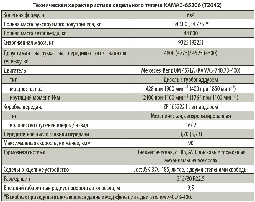 Техническая характеристика седельного тягача КАМАЗ-65206 (Т2642)