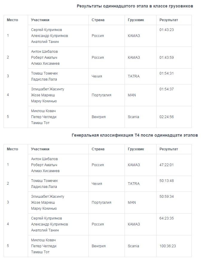 ЭКИПАЖ АНТОНА ШИБАЛОВА – ПОБЕДИТЕЛЬ РАЛЛИ «АФРИКА ЭКО РЕЙС 2016»!