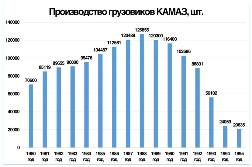 График 1. Падение производства на «КАМАЗе» произошло в 1989 году, за год до начала сокращения ВВП в СССР.