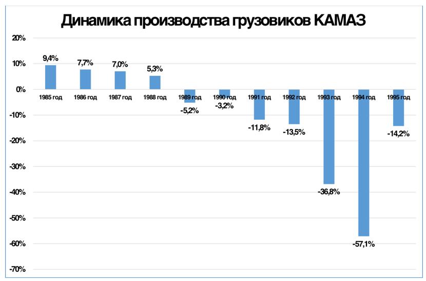 График 2. Спад производства грузовиков КАМАЗ продолжался непрерывно в течение семи лет.