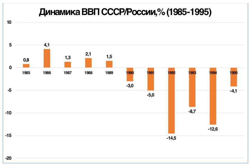 График 3. Годы падения ВВП следовали за годами спадов на «КАМАЗе».