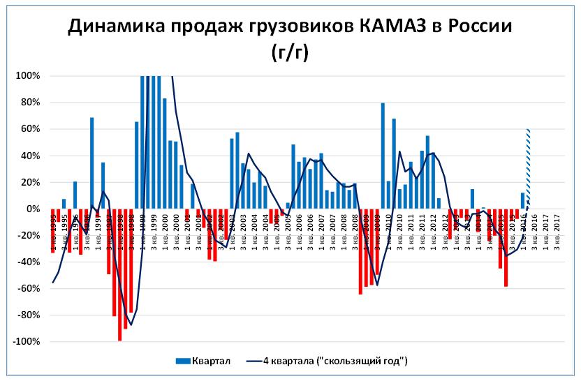График 4. По итогам 2 квартала продажи «КАМАЗа» в среднегодовом выражении выйдут в плюс впервые с 2012 года.