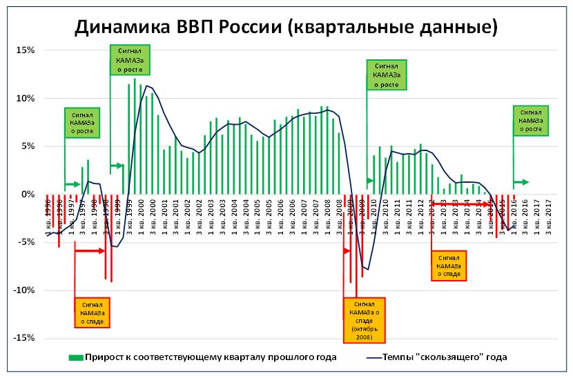 График 5. Судя по статистике «КАМАЗа», ВВП России в ближайшее время начнёт расти.