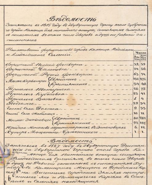 Ведомость 1835-1