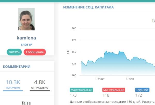 Статистика блогера kamlena