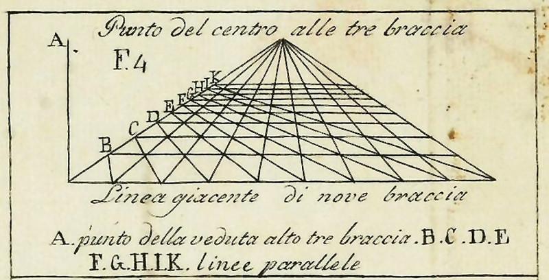 Описанная позже Леоном Баттиста Альберти линейная перспектива и ее схема.