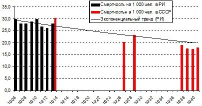Смертность на 1 000 чел. в РИ и СССР.jpg
