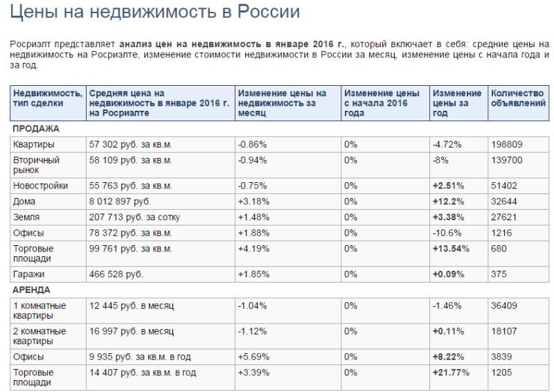 Как изменились цены на недвижимость в России за 2015г. (по статистике компании Росриэлт).