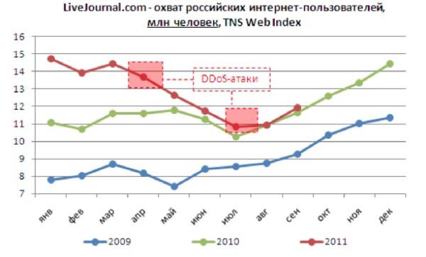 охват российских интернет-пользоваталей LiveJournal, млн человек