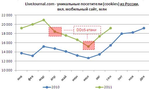 уникальные посетители (cookies) из России, включая мобильный трафик, млн человек