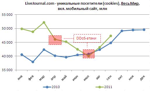 общемировой LIveJournal, уникальные посетители (cookies), включая мобильный сайт, млн