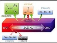 Чудесный катализатор поможет заменить нефть