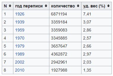Удельный вес украинцев на территории РСФСР и России