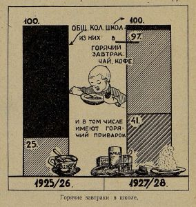 Горячие завтраки в школах Кр.-Пр. района 1925-1928 гг