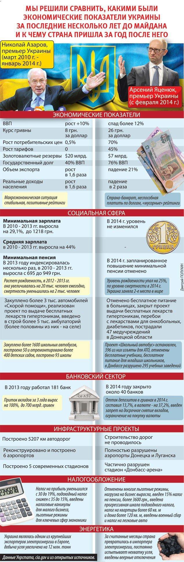 Майдан: К чему Украина пришла за год. Азаров против Яценюка