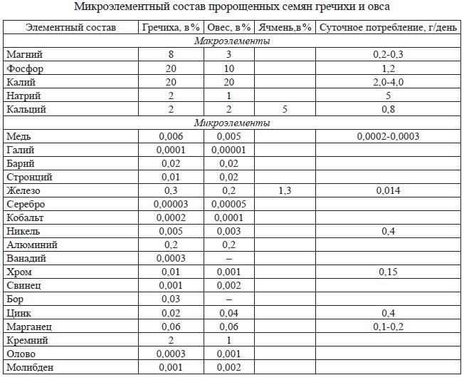 Таблица кормоединиц