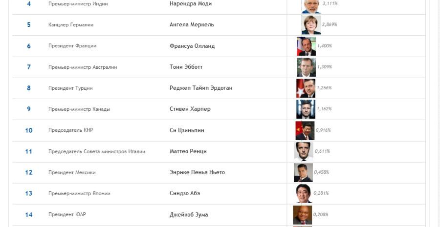Кто из лидеров G20 самый популярный в соцсетях  РИА Новости - Maxthon Cloud Browser 4.4.1.5000.jpg