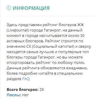 Рейтинг блогеров Таганрога, Россия - Maxthon Cloud Browser 4.4.6.1000
