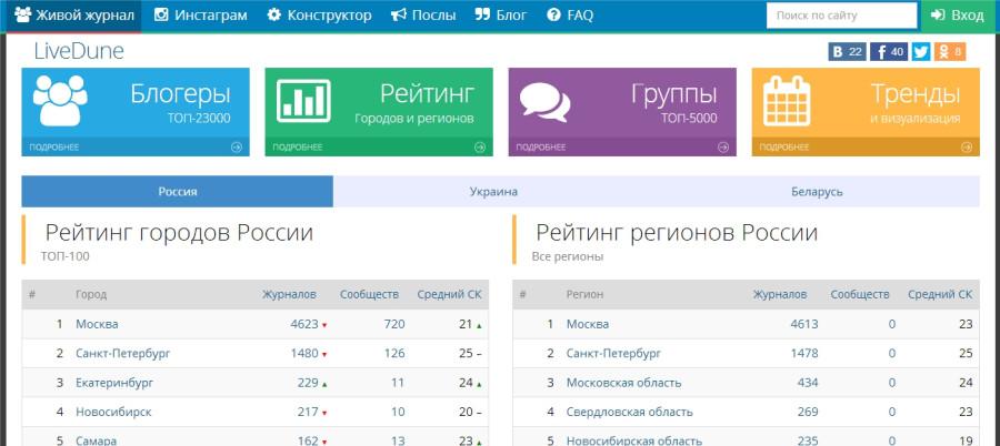 Рейтинг городов и регионов России - Maxthon Cloud Browser 4.4.1.5000.jpg