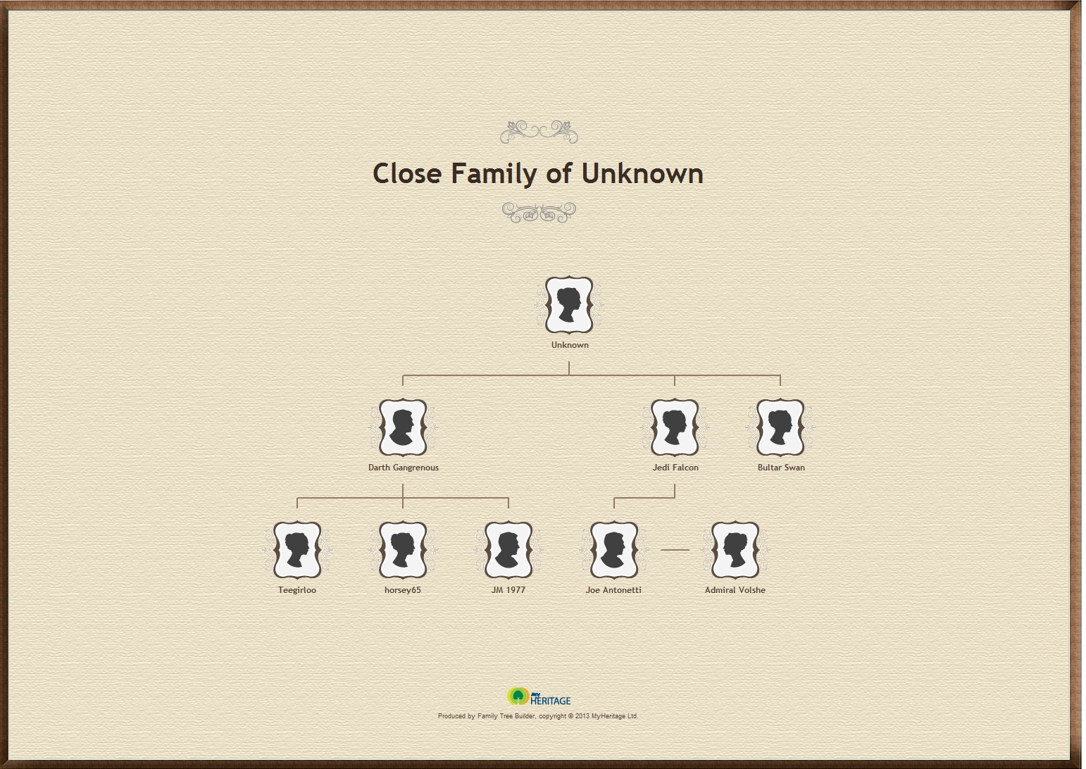 Close Family of Unknown