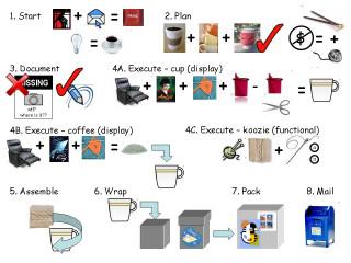 Workflow on Secret Crafty Santa project