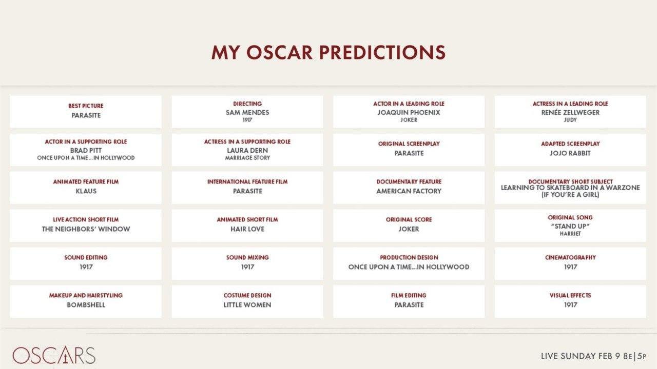 Мои оскаровские предсказания