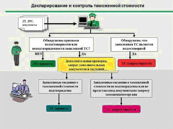 Двойной контрольподробно о выдаче сертификатов на ввоз и вывоз из украины наркотических средств