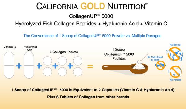 CGN-CollagenUP-Comparison