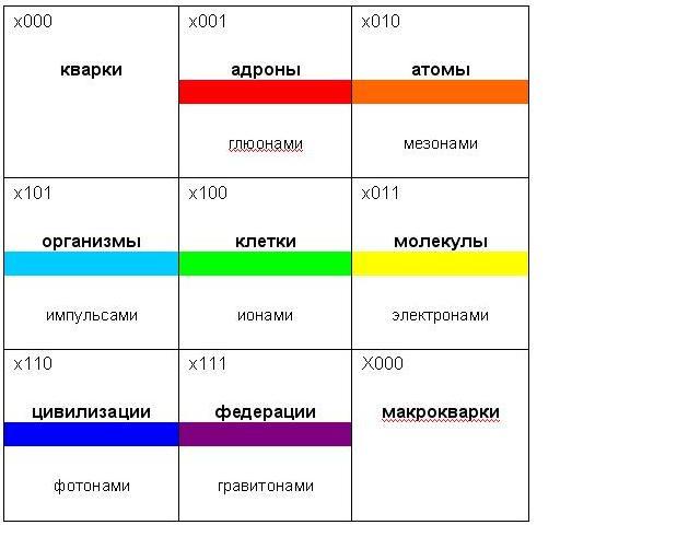 таблица форм