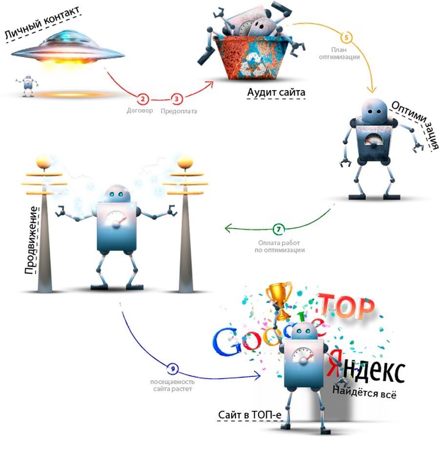 Зачем нужны оптимизация и продвижение сайтов 1