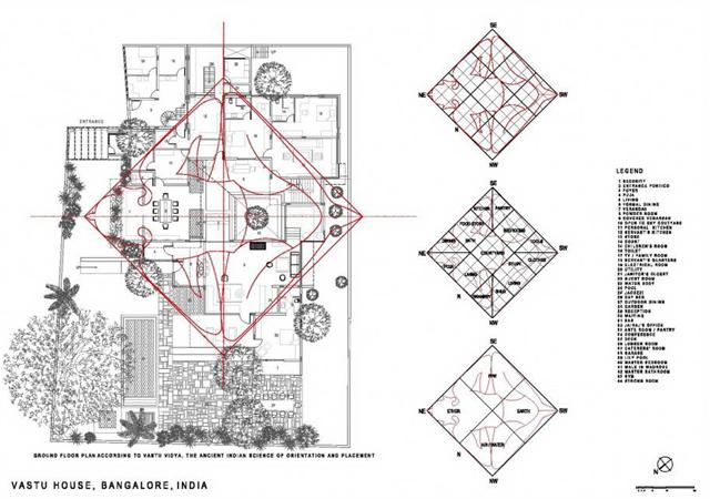 Дом в соответствии с правилами науки Васту Пуруша Мандала (Vastu Purusha Mandala)