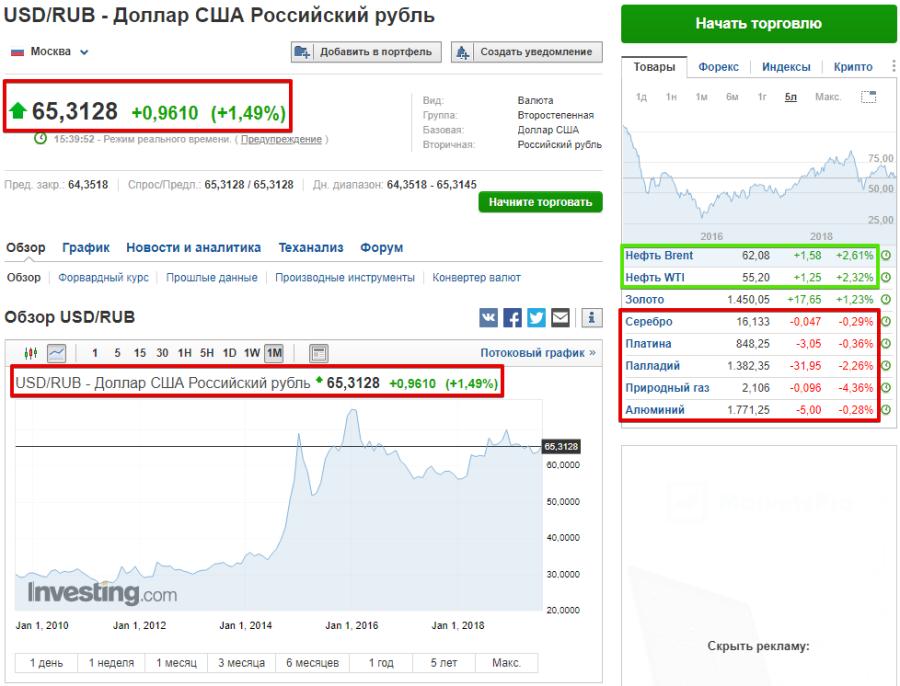 цена на нефть выросла, а курс рубля понизился
