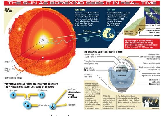 sun-neutrino