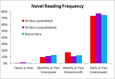 Novel reading, writers vs nonwriters