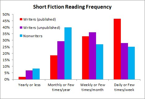 Short fiction reading, writers vs nonwriters
