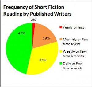 SF reading by Pub Writers