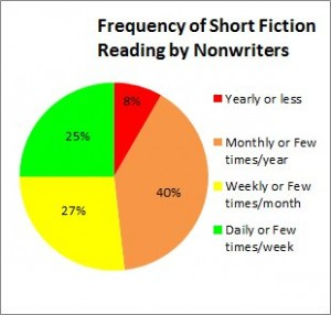 SF reading by Nonwriters