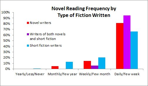 Novel reading by type of fic written