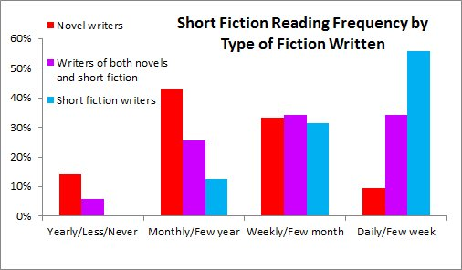 SF reading by type of fic written
