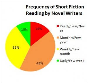 SF reading by Novel Writers