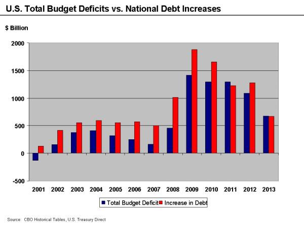 DeficitsUnderObama