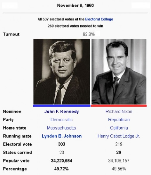 the presidential election of 1960 essay United states presidential election of 1980: united states presidential election of 1980, american presidential election held on nov 4, 1980, in which republican ronald reagan defeated incumbent democratic pres jimmy carter.